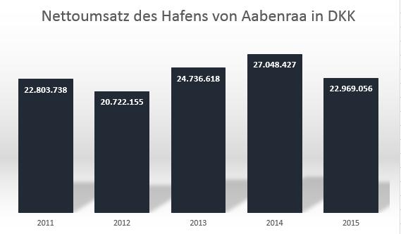 nettoomsætning - tysk